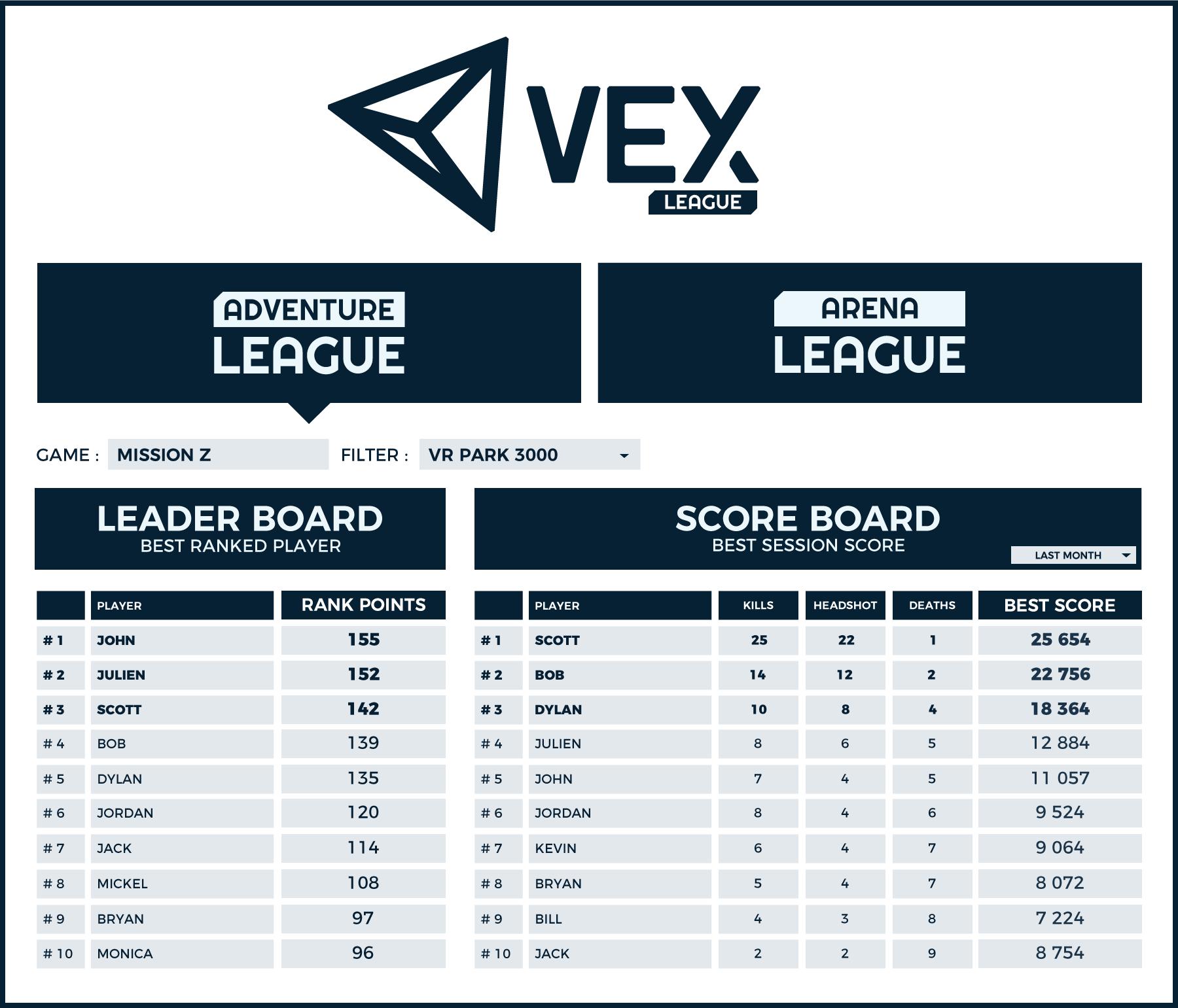 VEX Arena leaderboard